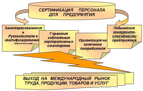 Ичто даст казахстану сертификация персонала продукции .  Автономное учреждениесертификация персонала каксписок...