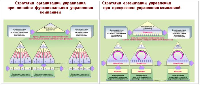 В первую очередь, чтобы перейти от линейно-функциональной структуры управления к процессной ( для начала - к...