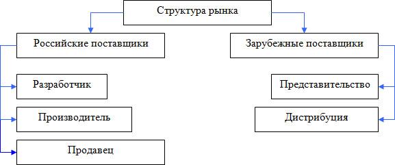 В данной структуре разработчик